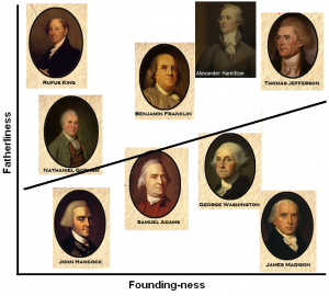 The Founding Fathers, in one chart